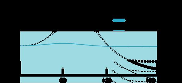 アイオネイト説明糖類3グラフ